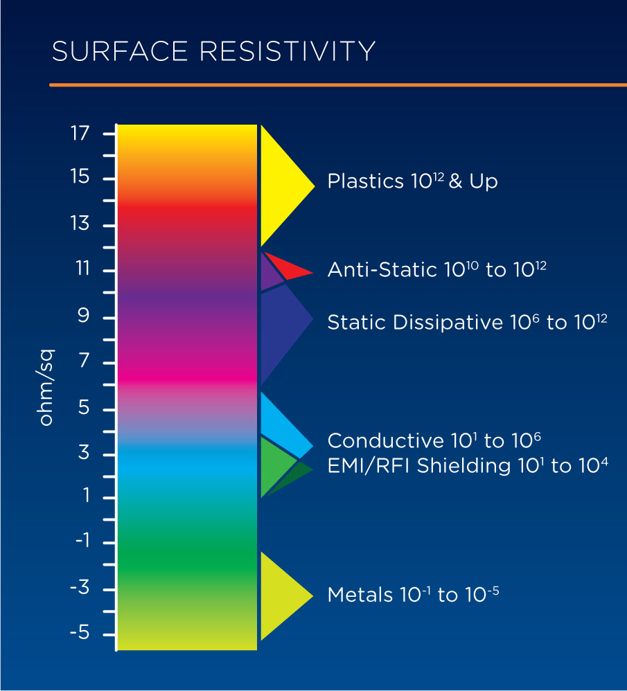 Figure 1: Surface resistivity of materials