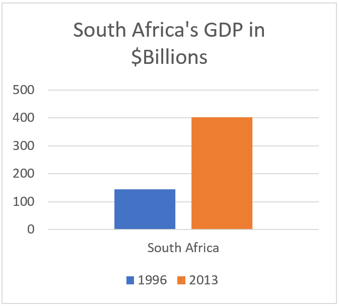 South Africa's GDP almost tripled from $144 billion in 1996 to $402 billion in 2013