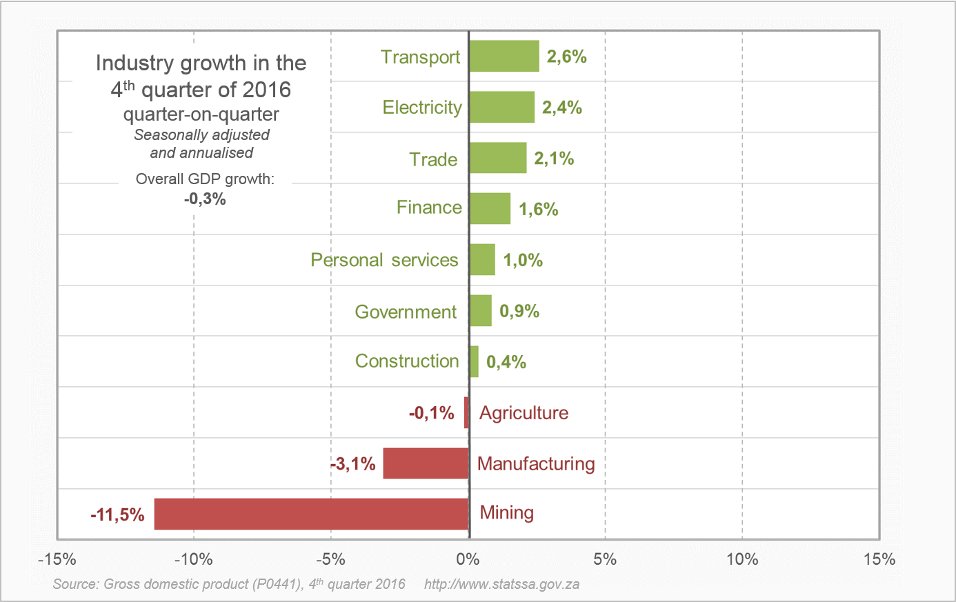 The 4th Quarter results of GDP as provided by the South African government (Stats SA)