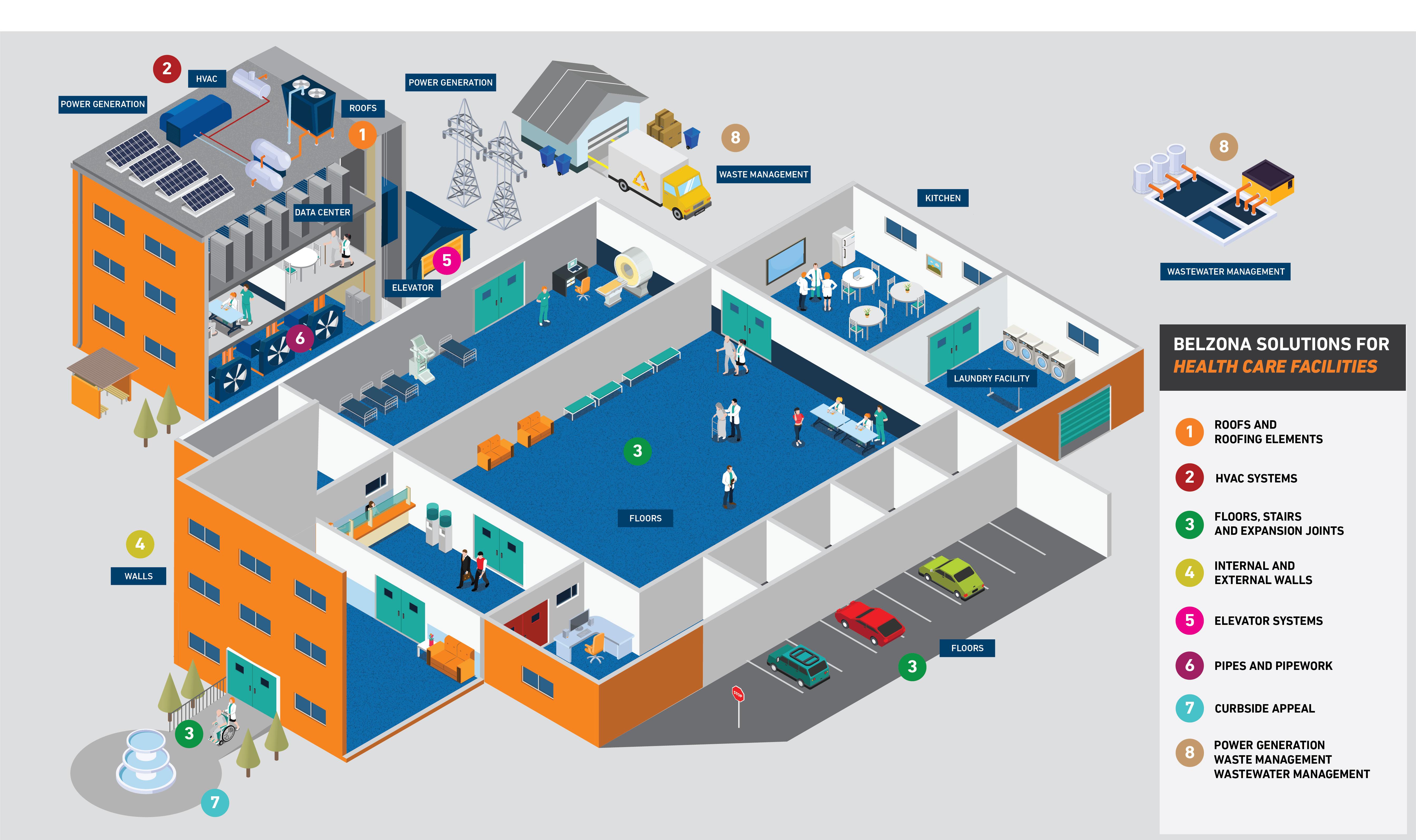Hospital Facilities Maintenance