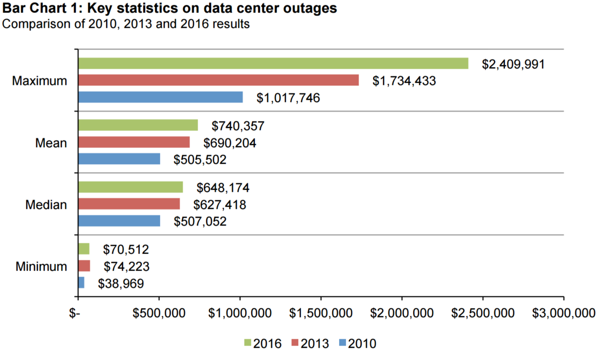 Key statistics on data centers outages