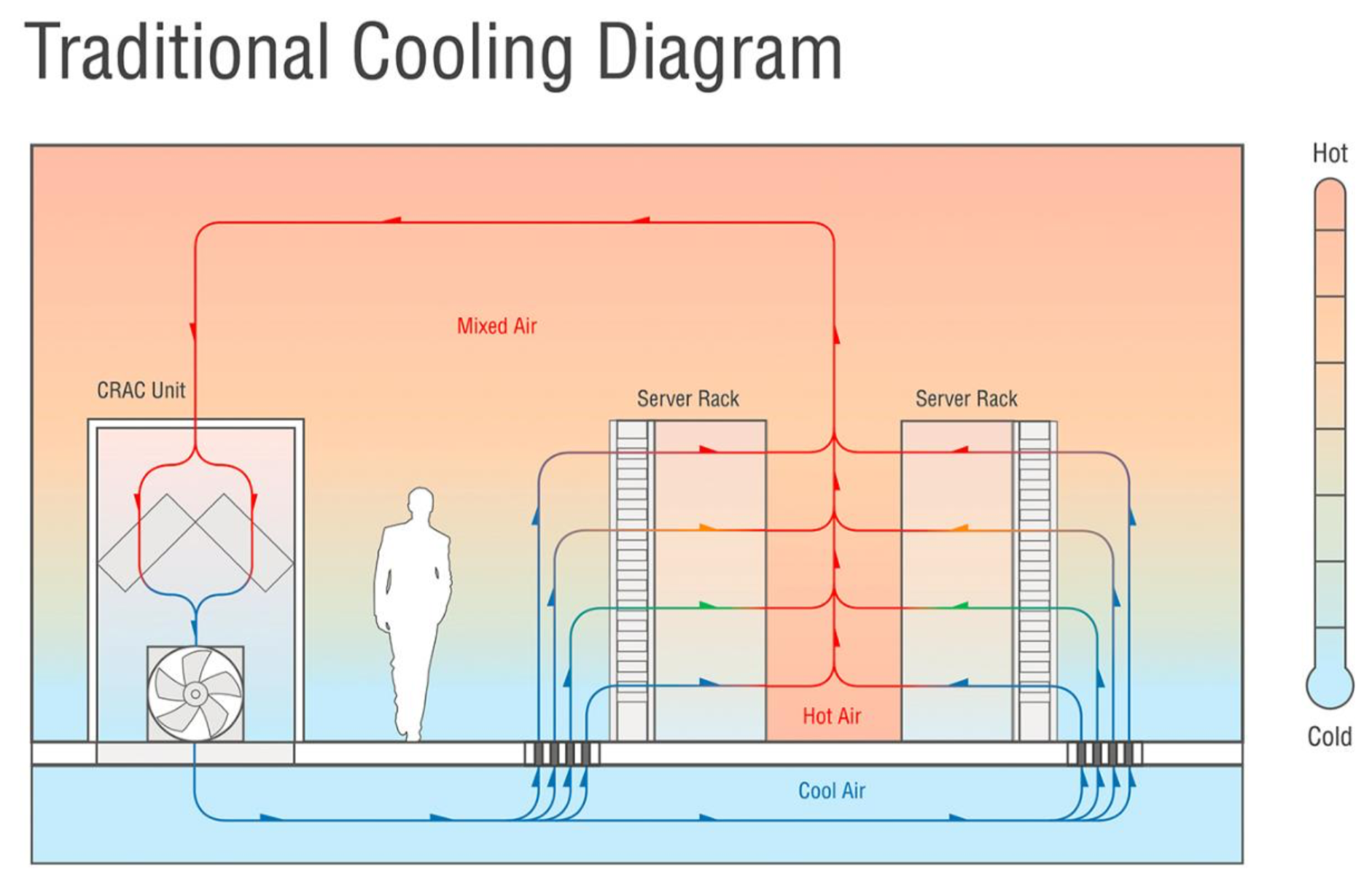 Traditional cooling diagram - data centers